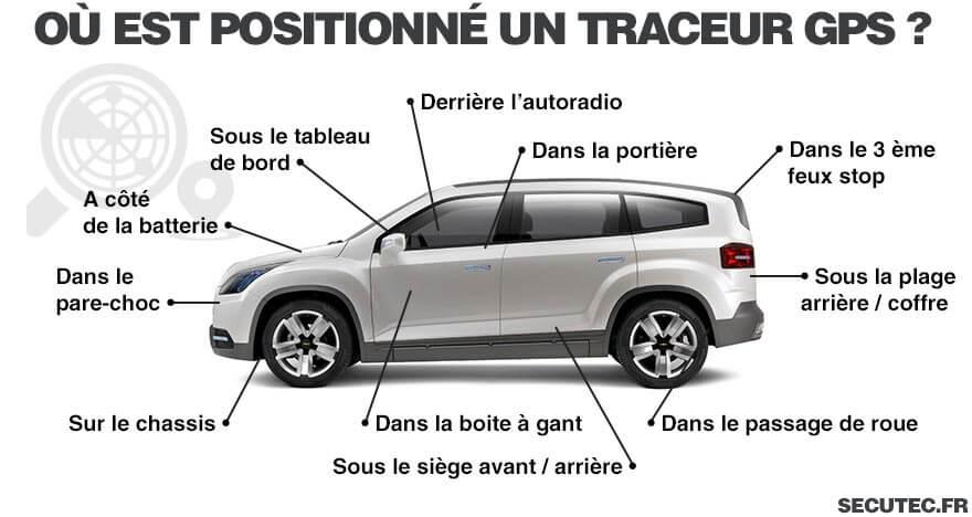 position traceur